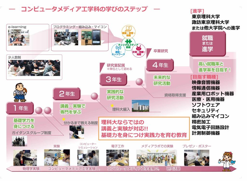 2015CS学科紹介_20150628OC-3