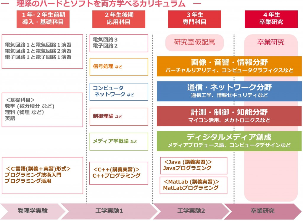 2016CS学科紹介_最終版-005